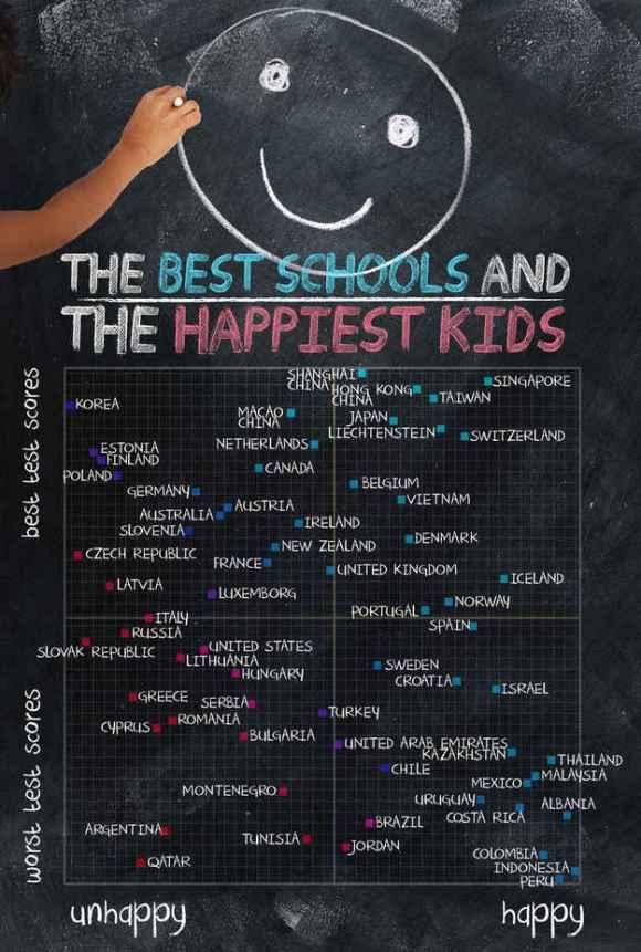 test scores v happy kids